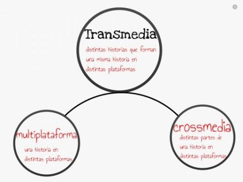 Transmedia-crossmedia-multiplataforma